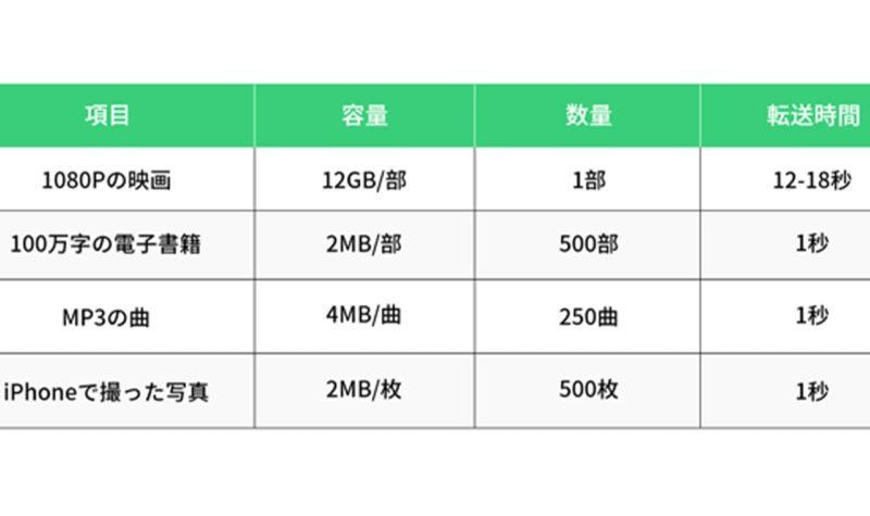 ポータブルSSD「HyperDisk」目安